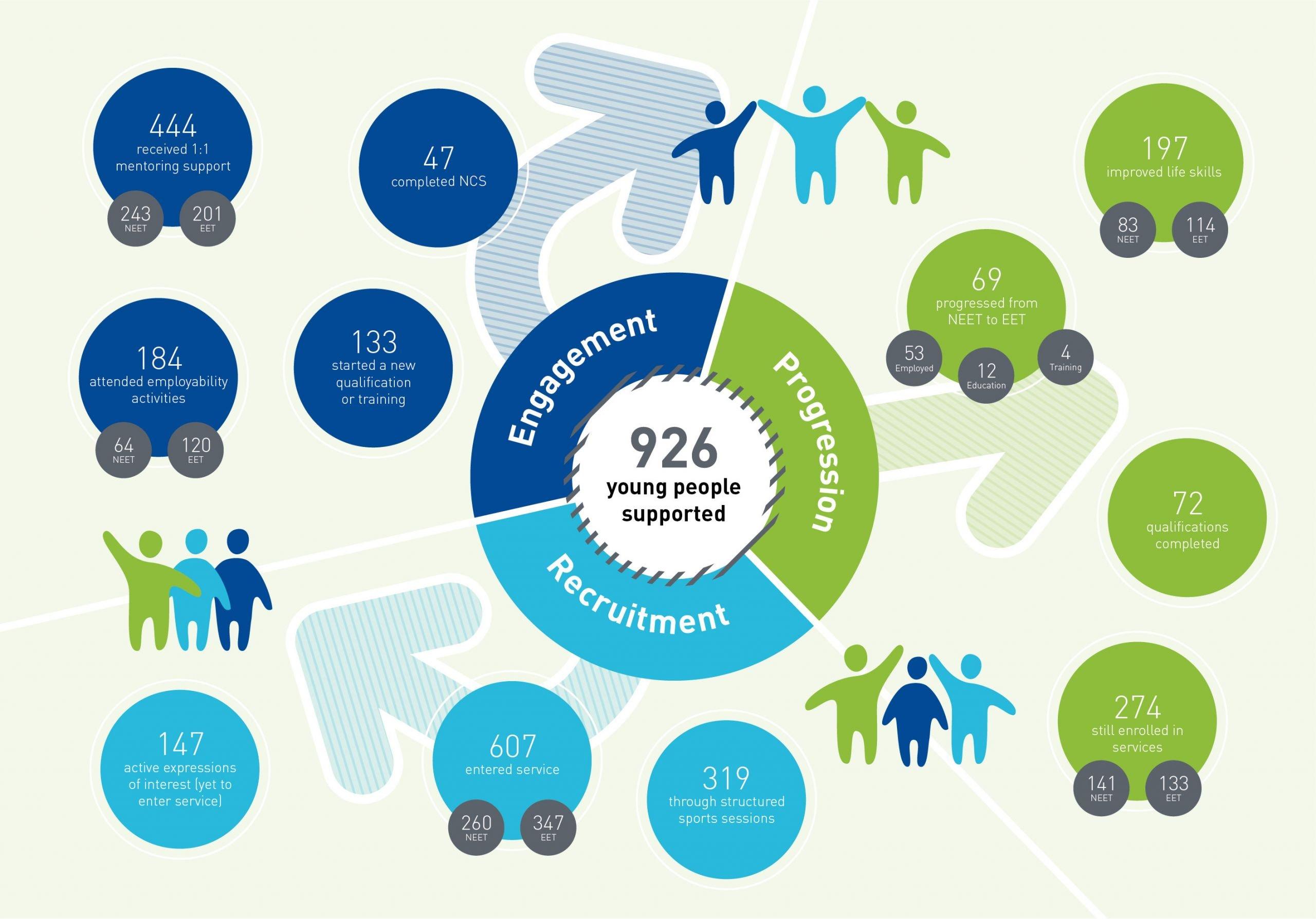 Sport 4 Life UK 2019-2020 impact